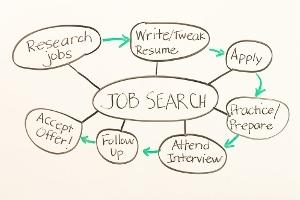 SDS - Job Vacancies Updated 16-11-20 Icon